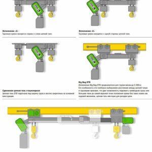 Чертеж - Таль цепная электрическая STAHL STD сдвоенная